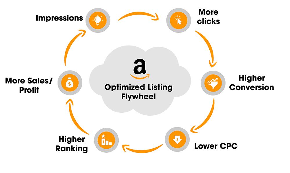 Amazon Listing Optimization