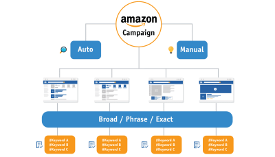 How to Structure Amazon PPC Campaigns