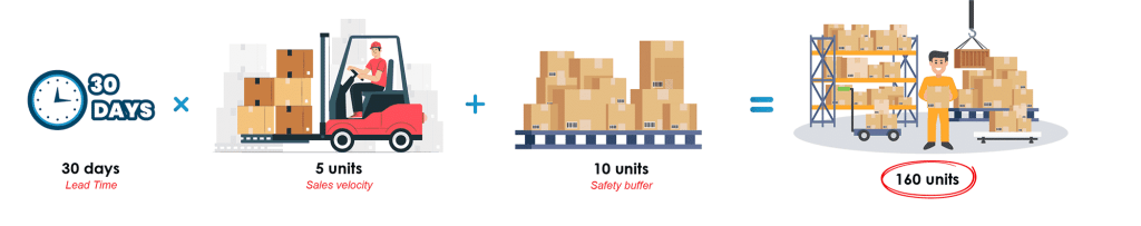 Inventory Management Reorder Calculation