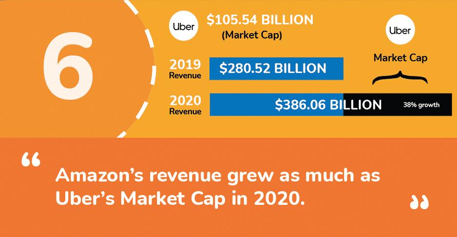 Amazon Statistics 2021 Grwoth