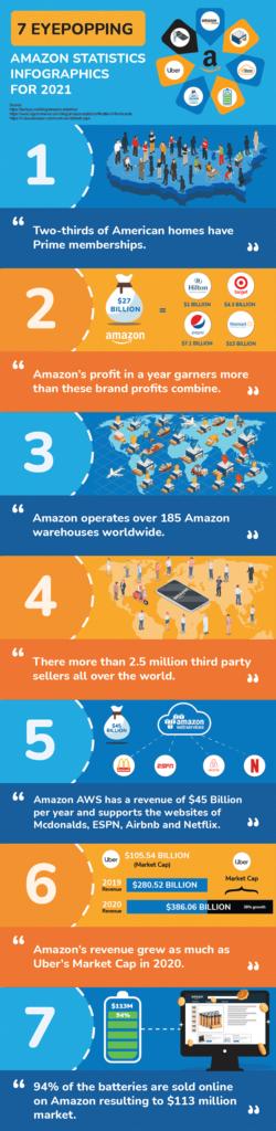 7 Amazon Statistics 2021