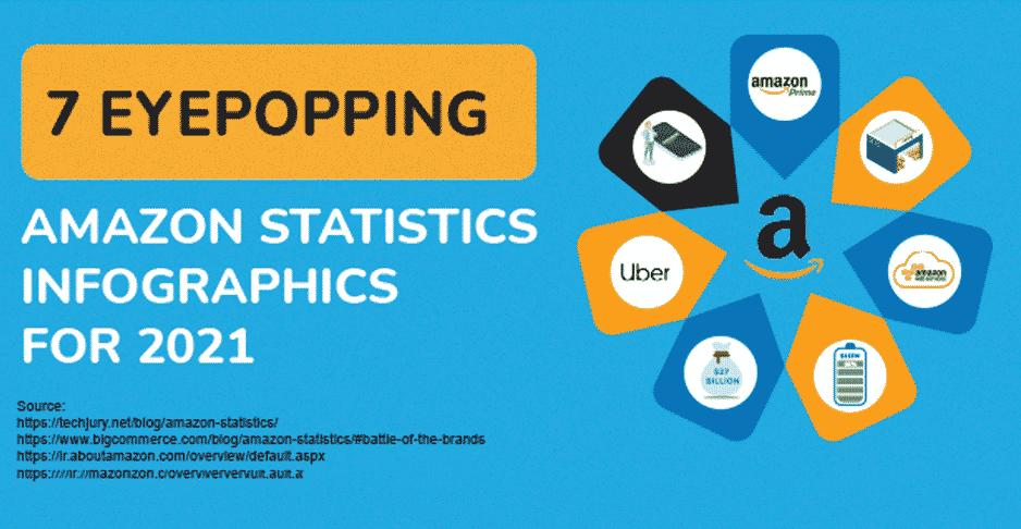Amazon Statistics 2021